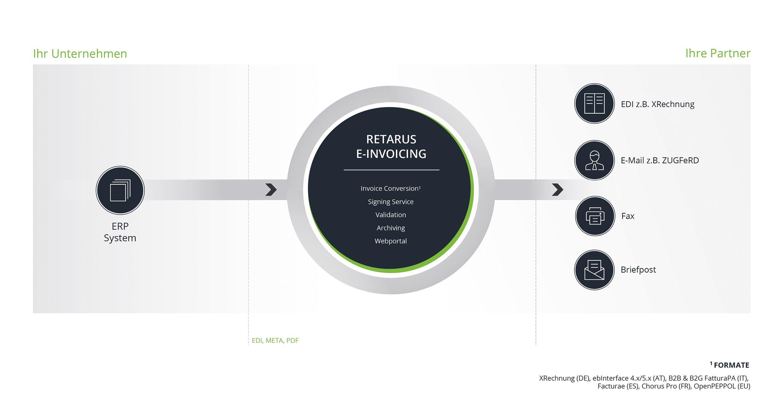 Retarus GDPR Overview